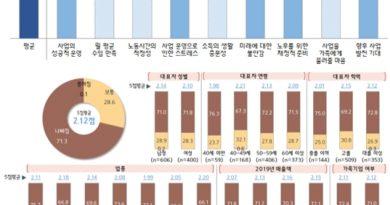 """소상공인 70%, 코로나19로 워라벨 """"악화"""""""